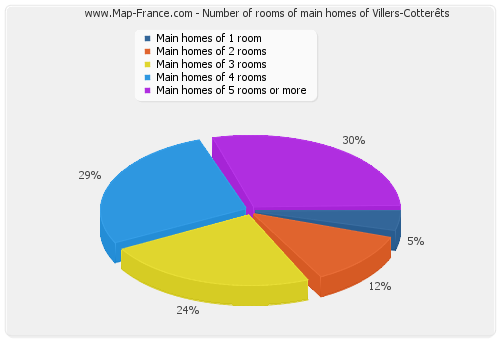 Number of rooms of main homes of Villers-Cotterêts