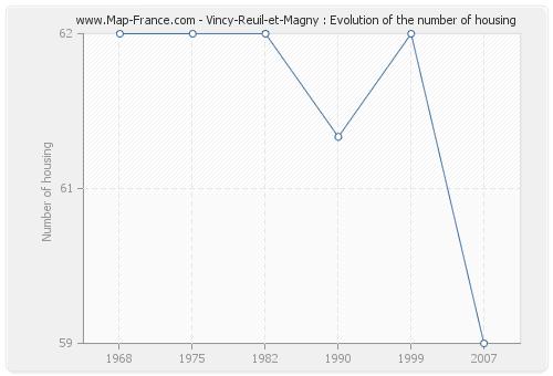 Vincy-Reuil-et-Magny : Evolution of the number of housing