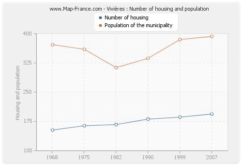 Vivières : Number of housing and population