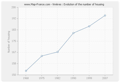 Vivières : Evolution of the number of housing