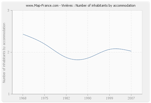 Vivières : Number of inhabitants by accommodation