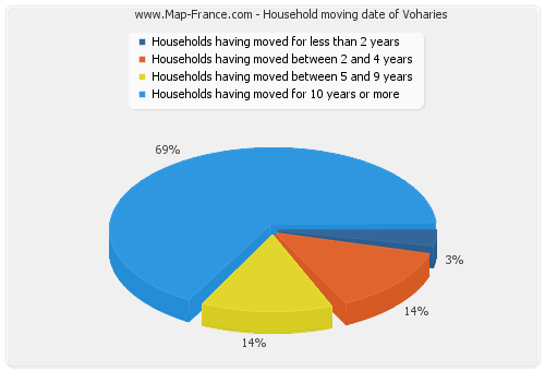 Household moving date of Voharies
