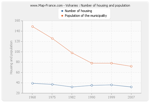 Voharies : Number of housing and population
