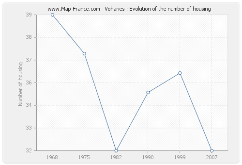 Voharies : Evolution of the number of housing