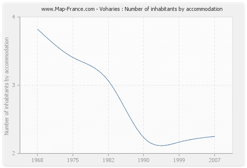 Voharies : Number of inhabitants by accommodation