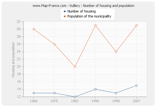 Vuillery : Number of housing and population