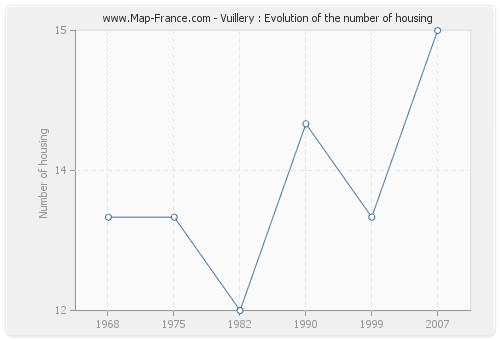 Vuillery : Evolution of the number of housing