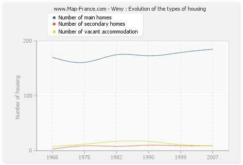 Wimy : Evolution of the types of housing