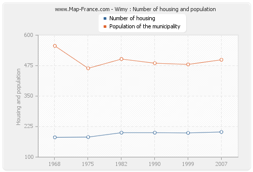 Wimy : Number of housing and population