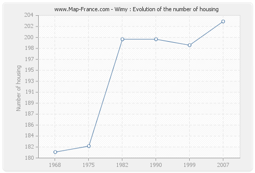 Wimy : Evolution of the number of housing