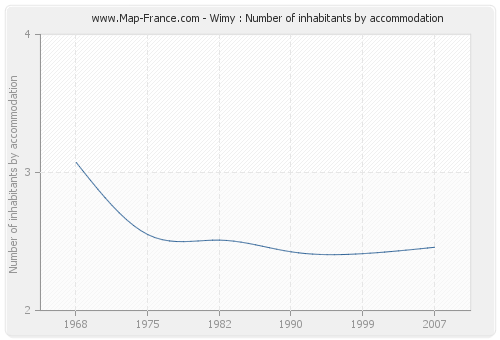 Wimy : Number of inhabitants by accommodation