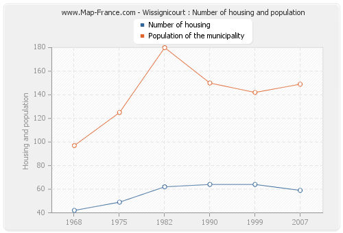 Wissignicourt : Number of housing and population