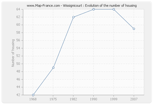 Wissignicourt : Evolution of the number of housing