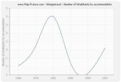 Wissignicourt : Number of inhabitants by accommodation