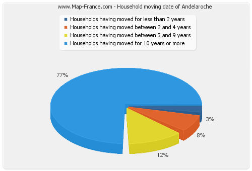 Household moving date of Andelaroche