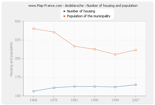 Andelaroche : Number of housing and population