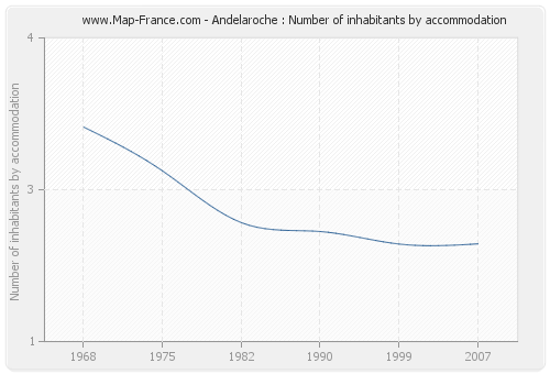 Andelaroche : Number of inhabitants by accommodation
