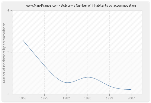 Aubigny : Number of inhabitants by accommodation