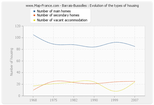 Barrais-Bussolles : Evolution of the types of housing