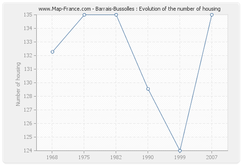 Barrais-Bussolles : Evolution of the number of housing
