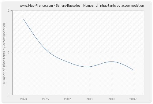 Barrais-Bussolles : Number of inhabitants by accommodation
