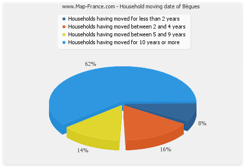 Household moving date of Bègues