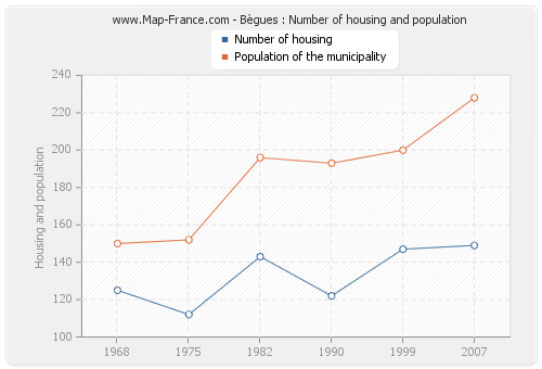 Bègues : Number of housing and population
