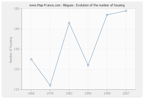 Bègues : Evolution of the number of housing