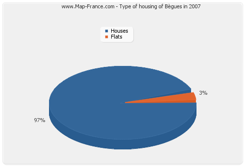 Type of housing of Bègues in 2007