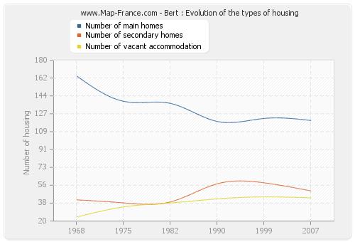 Bert : Evolution of the types of housing