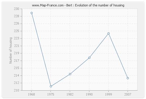 Bert : Evolution of the number of housing