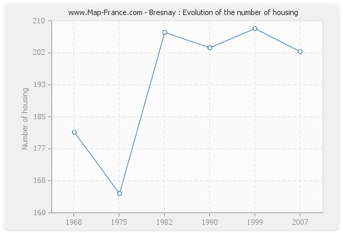 Bresnay : Evolution of the number of housing