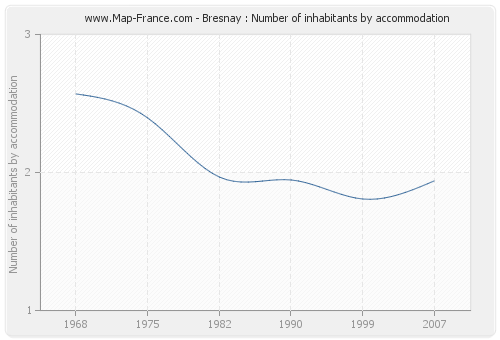 Bresnay : Number of inhabitants by accommodation