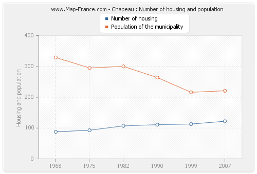 Chapeau : Number of housing and population