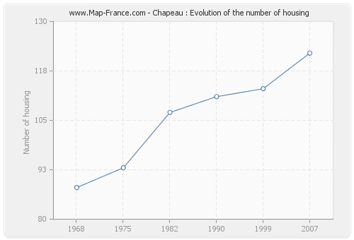 Chapeau : Evolution of the number of housing