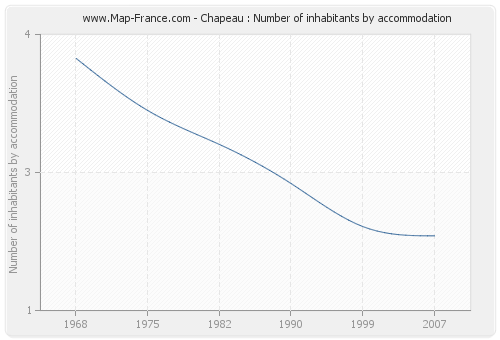 Chapeau : Number of inhabitants by accommodation