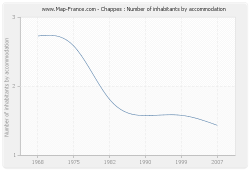 Chappes : Number of inhabitants by accommodation