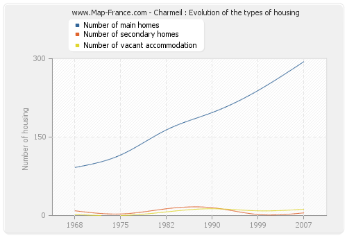 Charmeil : Evolution of the types of housing