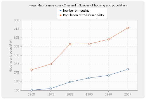 Charmeil : Number of housing and population