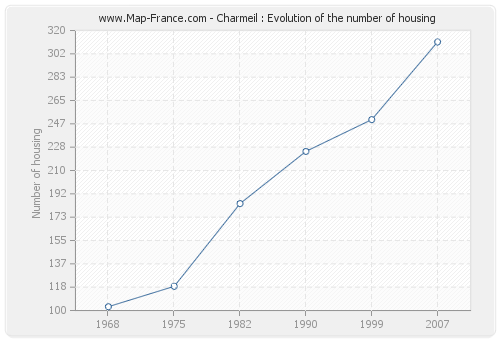 Charmeil : Evolution of the number of housing