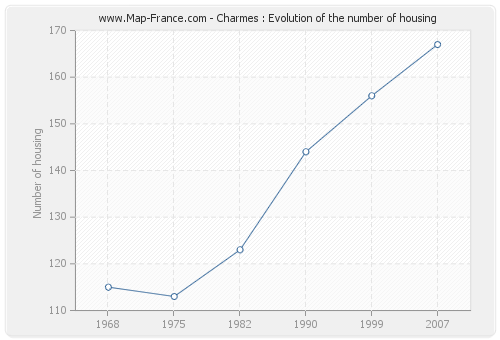 Charmes : Evolution of the number of housing