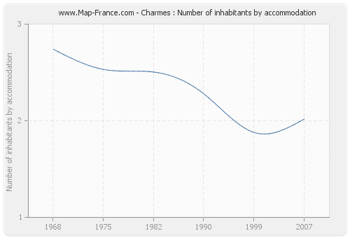 Charmes : Number of inhabitants by accommodation