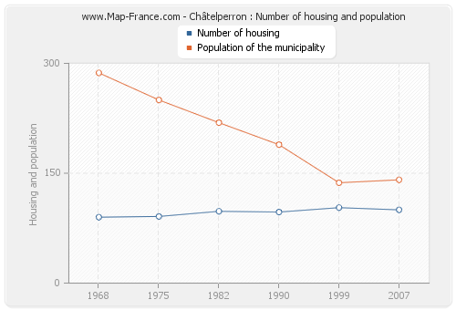 Châtelperron : Number of housing and population