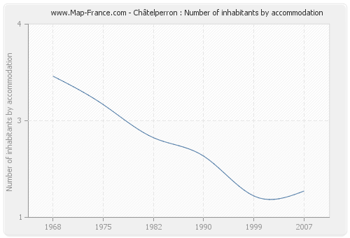 Châtelperron : Number of inhabitants by accommodation