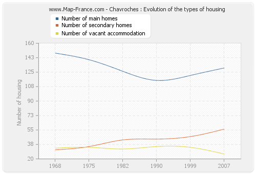 Chavroches : Evolution of the types of housing