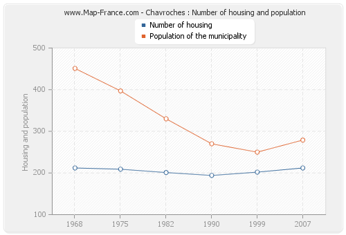 Chavroches : Number of housing and population