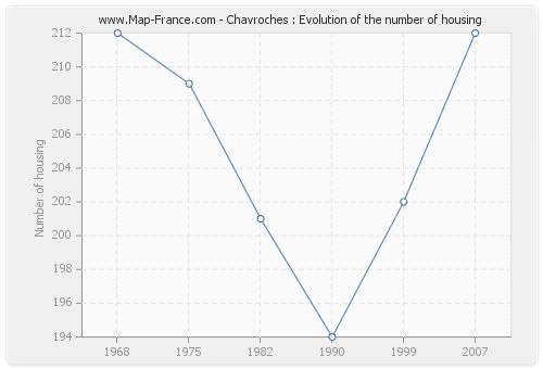 Chavroches : Evolution of the number of housing