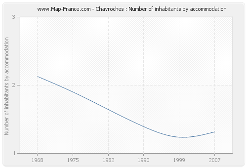 Chavroches : Number of inhabitants by accommodation