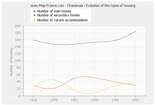 Chazemais : Evolution of the types of housing