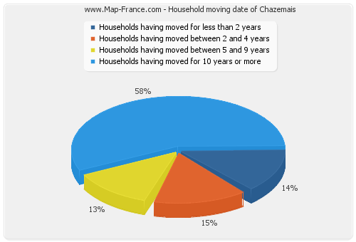 Household moving date of Chazemais